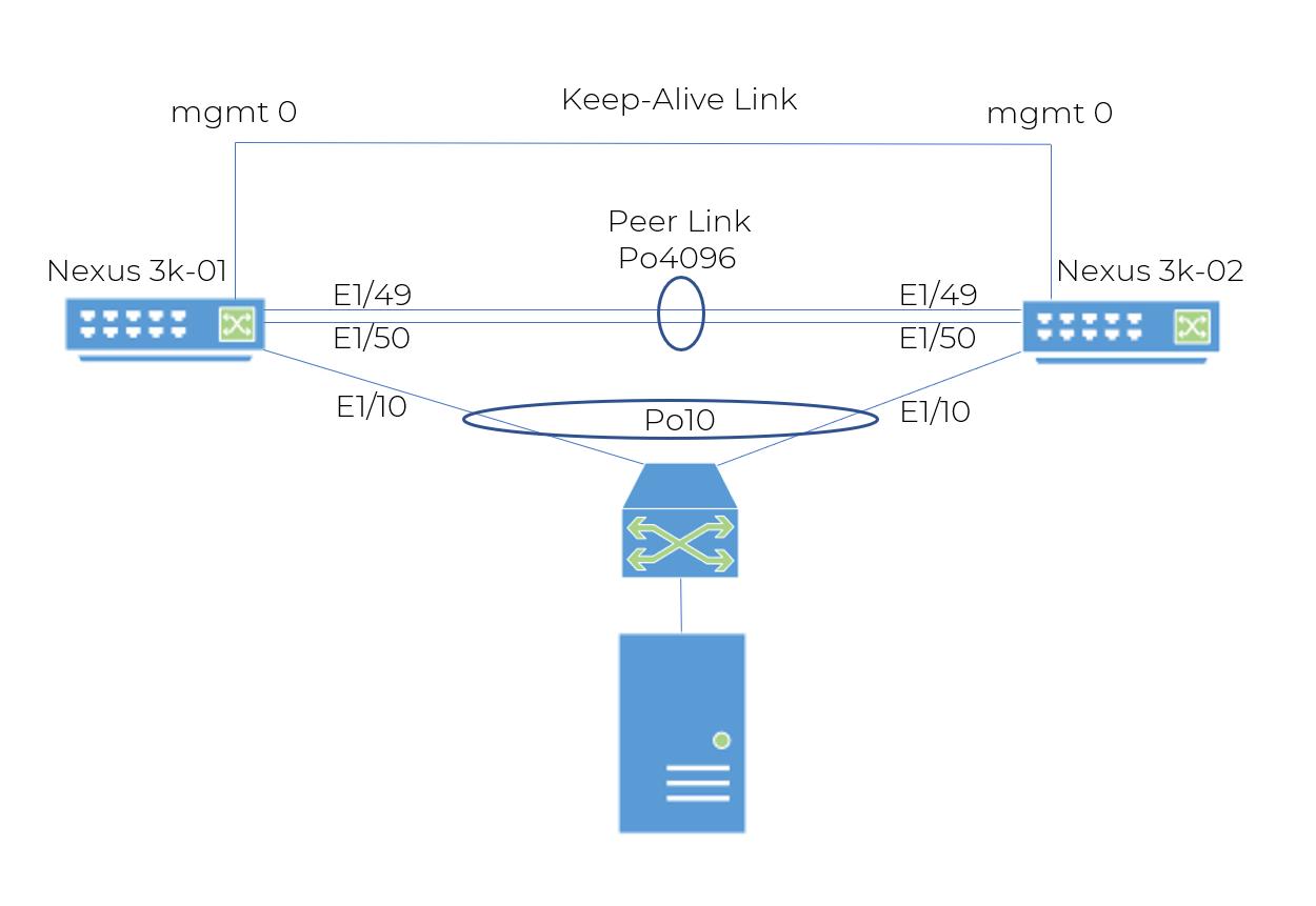 Cisco VPN Diagram